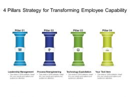 4 Pillars Strategy For Transforming Employee Capability