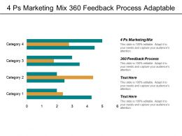 4 Ps Marketing Mix 360 Feedback Process Adaptable Cpb