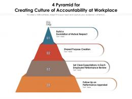 4 Pyramid For Creating Culture Of Accountability At Workplace