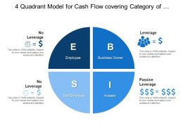 4 Quadrant Model For Cash Flow Covering Category Of Employee Investor And Owner