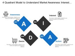 4 Quadrant Model To Understand Market Awareness Interest Action And Desire