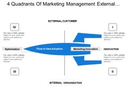 4 Quadrants Of Marketing Management External Customer And Optimization