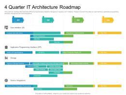 4 Quarter IT Architecture Roadmap Timeline Powerpoint Template