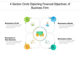 4 Section Circle Depicting Financial Objectives Of Business Firm
