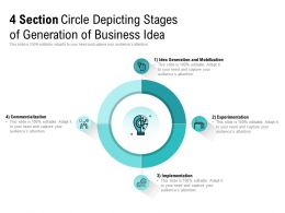 4 Section Circle Depicting Stages Of Generation Of Business Idea