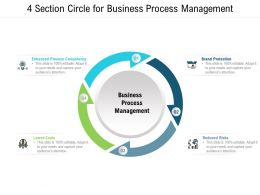 4 Section Circle For Business Process Management