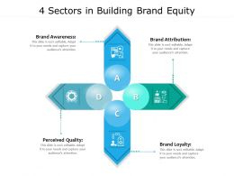 4 Sectors In Building Brand Equity