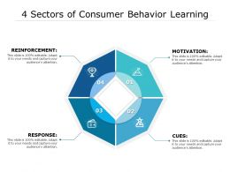 4 Sectors Of Consumer Behavior Learning