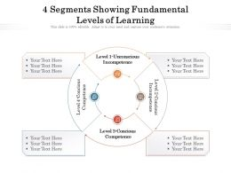 4 Segments Showing Fundamental Levels Of Learning