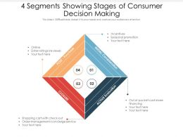 4 Segments Showing Stages Of Consumer Decision Making