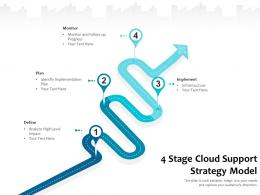 4 Stage Cloud Support Startegy Model