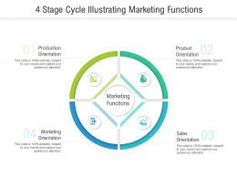 4 Stage Cycle Illustrating Marketing Functions