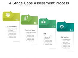 4 Stage Gaps Assessment Process