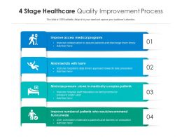 4 Stage Healthcare Quality Improvement Process