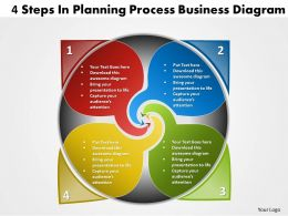 4 Staged Planning Process Diagram