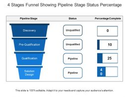 4 Stages Funnel Showing Pipeline Stage Status Percentage