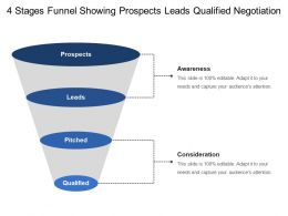 4 Stages Funnel Showing Prospects Leads Qualified Negotiation