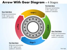 4 Stages Gears Process For Improvement