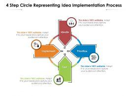 4 Step Circle Representing Idea Implementation Process