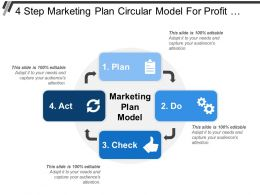 4 Step Marketing Plan Circular Model For Profit Earning