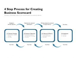 4 Step Process For Creating Business Scorecard