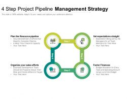 4 Step Project Pipeline Management Strategy