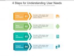 4 Steps For Understanding User Needs