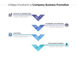 4 Steps Involve In A Company Business Promotion