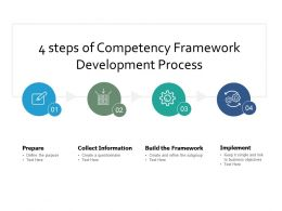 4 Steps Of Competency Framework Development Process