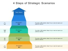 4 Steps Of Strategic Scenarios