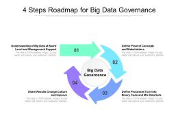 4 Steps Roadmap For Big Data Governance