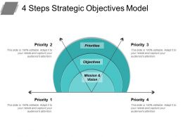4 Steps Strategic Objectives Model