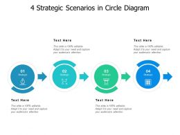 4 Strategic Scenarios In Circle Diagram