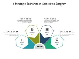 4 Strategic Scenarios In Semicircle Diagram