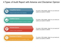 4 Types Of Audit Report With Adverse And Disclaimer Opinion