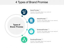 4 Types Of Brand Promise
