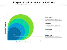 4 Types Of Data Analytics In Business