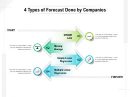 4 Types Of Forecast Done By Companies