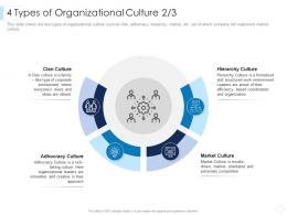 4 Types Of Organizational Culture Clan Leaders Guide To Corporate Culture Ppt Pictures