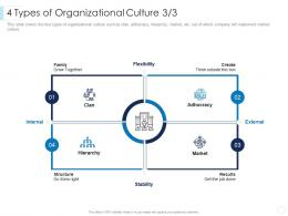 4 Types Of Organizational Culture Grow Leaders Guide To Corporate Culture Ppt Demonstration