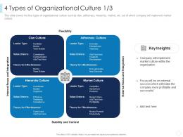 4 Types Of Organizational Culture Key Leaders Guide To Corporate Culture Ppt Pictures