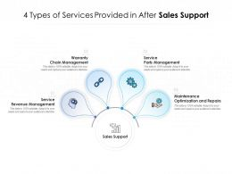4 Types Of Services Provided In After Sales Support