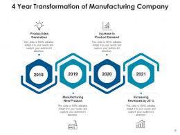 4 Year Transformation Products Performance Manufacturing Services Business