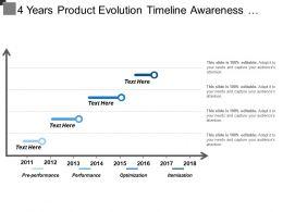 4 Years Product Evolution Timeline Awareness Segmentation Optimization Performance