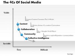 4cs Of Social Media Powerpoint Presentation Slide Template