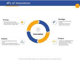 4ps Of Innovation International Market Ppt Powerpoint Presentation Sample
