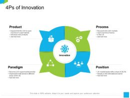 4Ps Of Innovation Of The City Ppt Powerpoint Presentation Infographics Layout