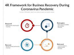 4R Framework For Business Recovery During Coronavirus Pandemic