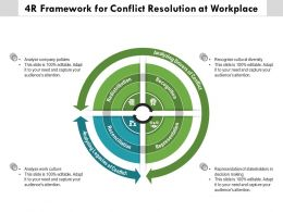 4R Framework For Conflict Resolution At Workplace