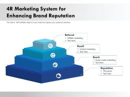 4R Marketing System For Enhancing Brand Reputation